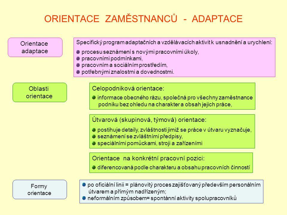 ORIENTACE ZAMĚSTNANCŮ - ADAPTACE Orientace adaptace Specifický program adaptačních a vzdělávacích aktivit k usnadnění a urychlení: procesu seznámení s novými pracovními úkoly, pracovními podmínkami, pracovním a sociálním prostředím, potřebnými znalostmi a dovednostmi.