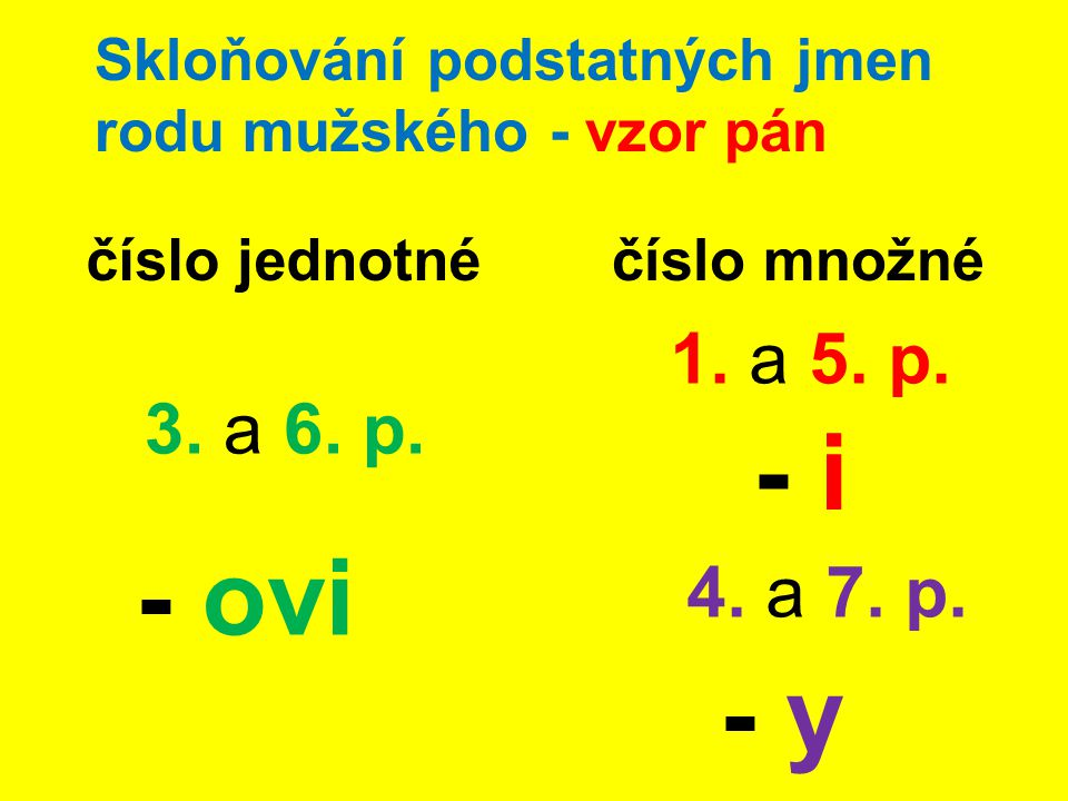 Skloňování podstatných jmen rodu mužského - vzor pán číslo jednotnéčíslo množné 3. a 6. p. - ovi 1. a 5. p. - i 4. a 7. p. - y