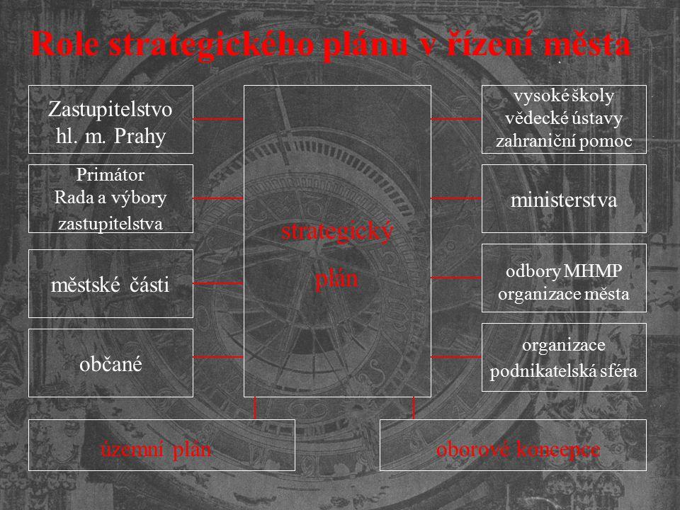 Role strategického plánu v řízení města strategický plán územní plánoborové koncepce Zastupitelstvo hl. m. Prahy Primátor Rada a výbory zastupitelstva