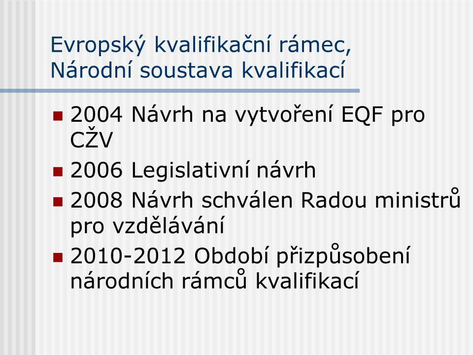 Evropský kvalifikační rámec, Národní soustava kvalifikací 2004 Návrh na vytvoření EQF pro CŽV 2006 Legislativní návrh 2008 Návrh schválen Radou ministrů pro vzdělávání 2010-2012 Období přizpůsobení národních rámců kvalifikací