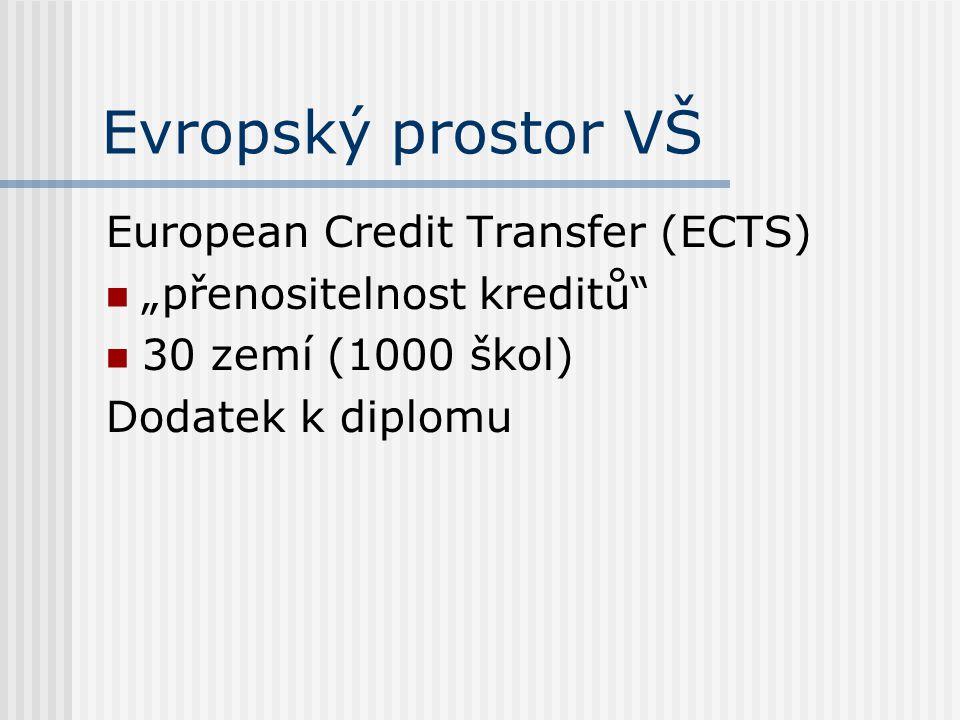 """Evropský prostor VŠ European Credit Transfer (ECTS) """"přenositelnost kreditů 30 zemí (1000 škol) Dodatek k diplomu"""