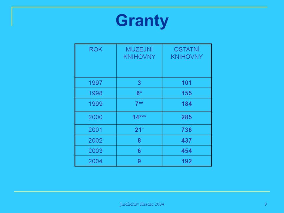 Jindřichův Hradec 2004 9 Granty ROKMUZEJNÍ KNIHOVNY OSTATNÍ KNIHOVNY 19973101 19986*155 19997**184 200014***285 200121˚736 20028437 20036454 20049192