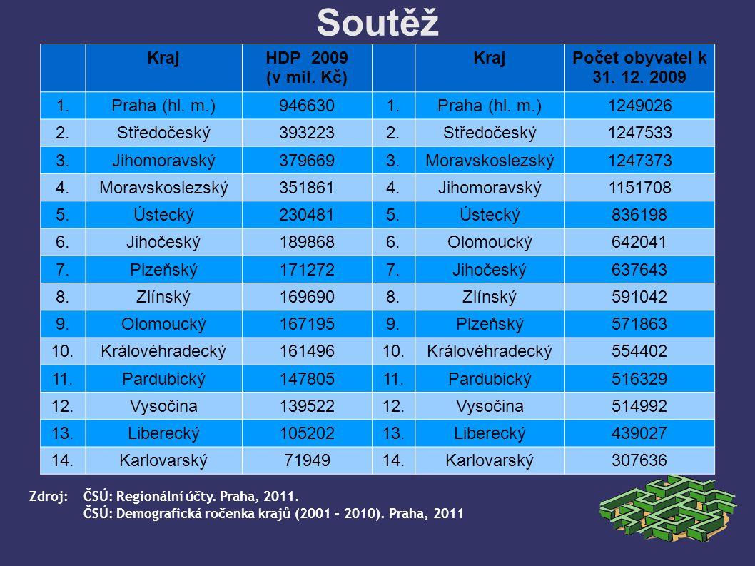 Soutěž KrajHDP 2009 (v mil. Kč) KrajPočet obyvatel k 31.