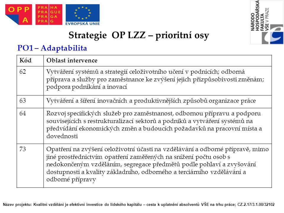 Název projektu: Kvalitní vzdělání je efektivní investice do lidského kapitálu – cesta k uplatnění absolventů VŠE na trhu práce; CZ.2.17/3.1.00/32102 Strategie OP LZZ – prioritní osy PO1 – Adaptabilita KódOblast intervence 62Vytváření systémů a strategií celoživotního učení v podnicích; odborná příprava a služby pro zaměstnance ke zvýšení jejich přizpůsobivosti změnám; podpora podnikání a inovací 63Vytváření a šíření inovačních a produktivnějších způsobů organizace práce 64Rozvoj specifických služeb pro zaměstnanost, odbornou přípravu a podporu souvisejících s restrukturalizací sektorů a podniků a vytváření systémů na předvídání ekonomických změn a budoucích požadavků na pracovní místa a dovednosti 73Opatření na zvýšení celoživotní účasti na vzdělávání a odborné přípravě, mimo jiné prostřednictvím opatření zaměřených na snížení počtu osob s nedokončeným vzděláním, segregace předmětů podle pohlaví a zvyšování dostupnosti a kvality základního, odborného a terciárního vzdělávání a odborné přípravy