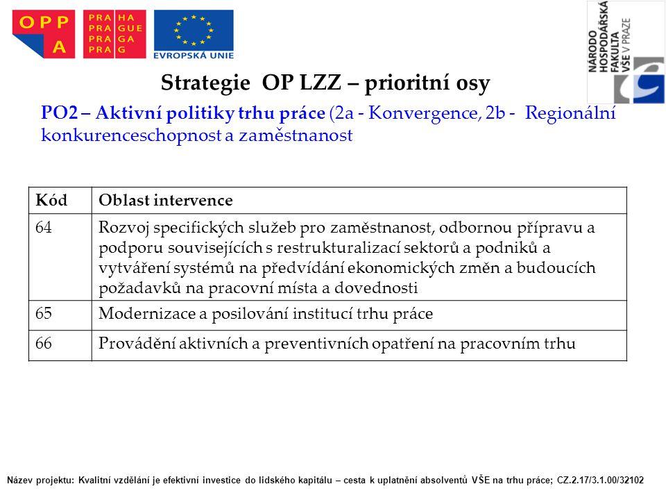 Název projektu: Kvalitní vzdělání je efektivní investice do lidského kapitálu – cesta k uplatnění absolventů VŠE na trhu práce; CZ.2.17/3.1.00/32102 Strategie OP LZZ – prioritní osy PO2 – Aktivní politiky trhu práce (2a - Konvergence, 2b - Regionální konkurenceschopnost a zaměstnanost KódOblast intervence 64Rozvoj specifických služeb pro zaměstnanost, odbornou přípravu a podporu souvisejících s restrukturalizací sektorů a podniků a vytváření systémů na předvídání ekonomických změn a budoucích požadavků na pracovní místa a dovednosti 65Modernizace a posilování institucí trhu práce 66Provádění aktivních a preventivních opatření na pracovním trhu