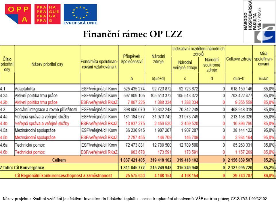Název projektu: Kvalitní vzdělání je efektivní investice do lidského kapitálu – cesta k uplatnění absolventů VŠE na trhu práce; CZ.2.17/3.1.00/32102 Finanční rámec OP LZZ