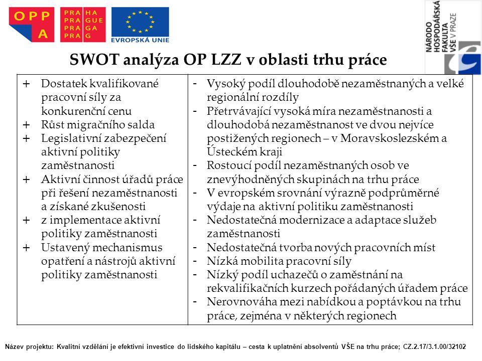Název projektu: Kvalitní vzdělání je efektivní investice do lidského kapitálu – cesta k uplatnění absolventů VŠE na trhu práce; CZ.2.17/3.1.00/32102 SWOT analýza OP LZZ v oblasti trhu práce + Dostatek kvalifikované pracovní síly za konkurenční cenu + Růst migračního salda + Legislativní zabezpečení aktivní politiky zaměstnanosti + Aktivní činnost úřadů práce při řešení nezaměstnanosti a získané zkušenosti + z implementace aktivní politiky zaměstnanosti + Ustavený mechanismus opatření a nástrojů aktivní politiky zaměstnanosti - Vysoký podíl dlouhodobě nezaměstnaných a velké regionální rozdíly - Přetrvávající vysoká míra nezaměstnanosti a dlouhodobá nezaměstnanost ve dvou nejvíce postižených regionech – v Moravskoslezském a Ústeckém kraji - Rostoucí podíl nezaměstnaných osob ve znevýhodněných skupinách na trhu práce - V evropském srovnání výrazně podprůměrné výdaje na aktivní politiku zaměstnanosti - Nedostatečná modernizace a adaptace služeb zaměstnanosti - Nedostatečná tvorba nových pracovních míst - Nízká mobilita pracovní síly - Nízký podíl uchazečů o zaměstnání na rekvalifikačních kurzech pořádaných úřadem práce - Nerovnováha mezi nabídkou a poptávkou na trhu práce, zejména v některých regionech