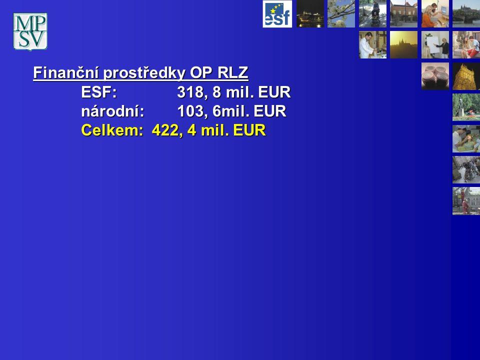 Finanční prostředky OP RLZ ESF: 318, 8 mil. EUR národní:103, 6mil. EUR Celkem: 422, 4 mil. EUR