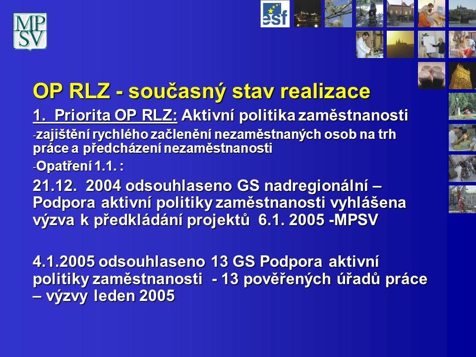 OP RLZ - současný stav realizace 1.