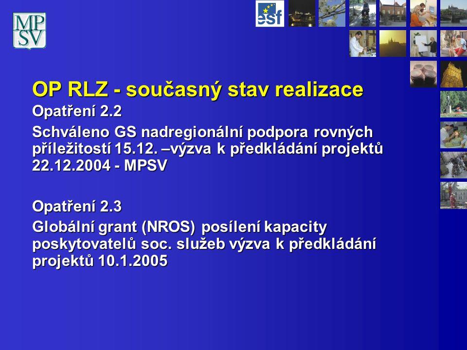 OP RLZ - současný stav realizace Opatření 2.2 Schváleno GS nadregionální podpora rovných příležitostí 15.12.