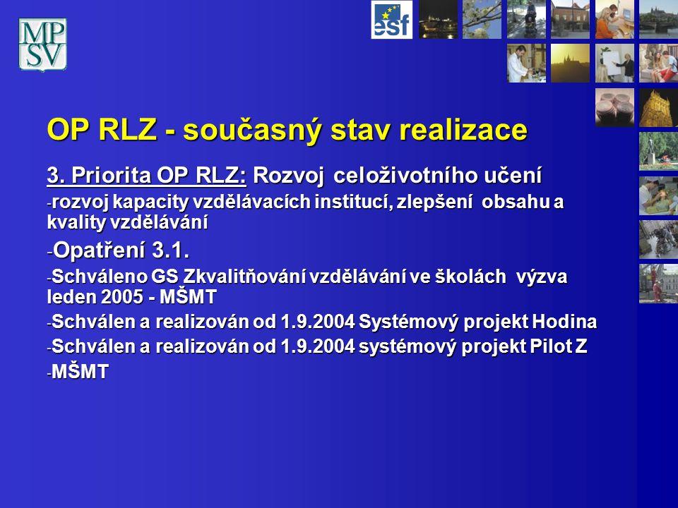 OP RLZ - současný stav realizace Opatření 3.2.