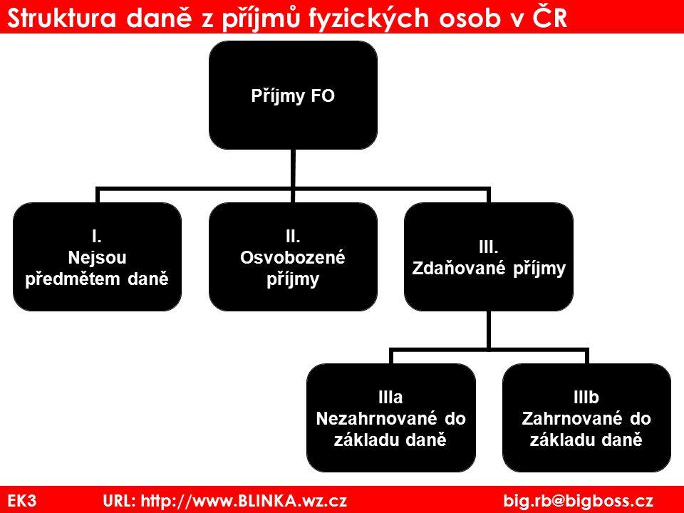 EK3 URL: http://www.BLINKA.wz.cz big.rb@bigboss.cz Struktura daně z příjmů fyzických osob v ČR Příjmy FO I. Nejsou předmětem daně II. Osvobozené příjm