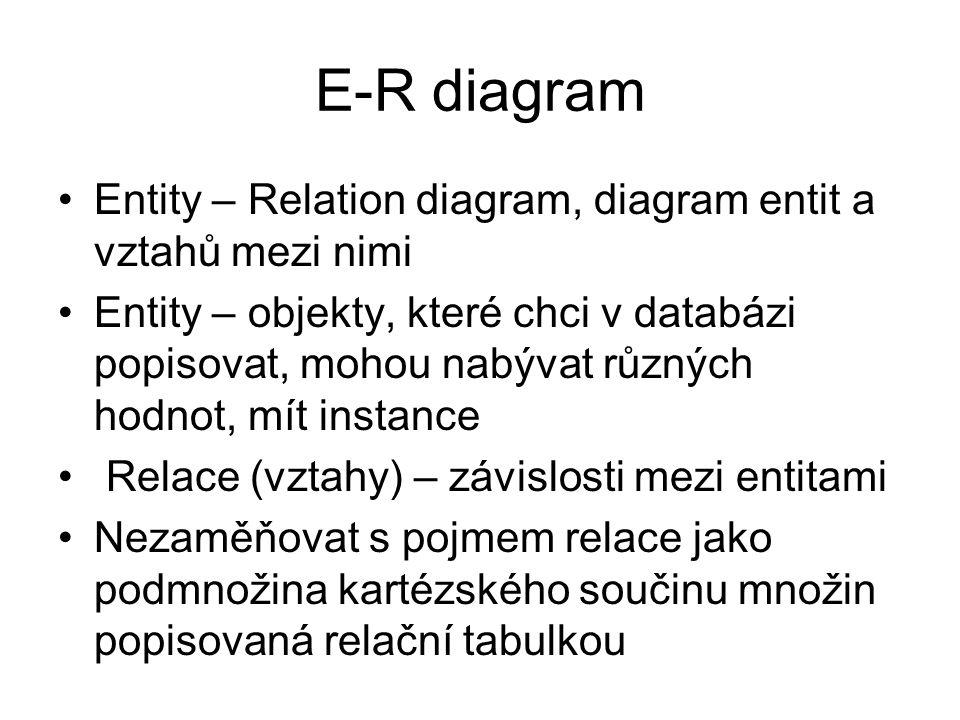 E-R diagram Entity – Relation diagram, diagram entit a vztahů mezi nimi Entity – objekty, které chci v databázi popisovat, mohou nabývat různých hodnot, mít instance Relace (vztahy) – závislosti mezi entitami Nezaměňovat s pojmem relace jako podmnožina kartézského součinu množin popisovaná relační tabulkou