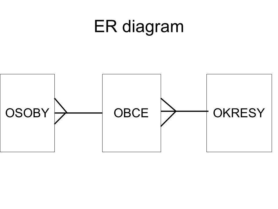 ER diagram OSOBYOBCEOKRESY