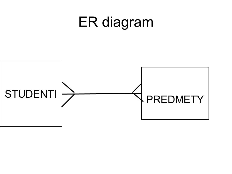 ER diagram STUDENTI PREDMETY
