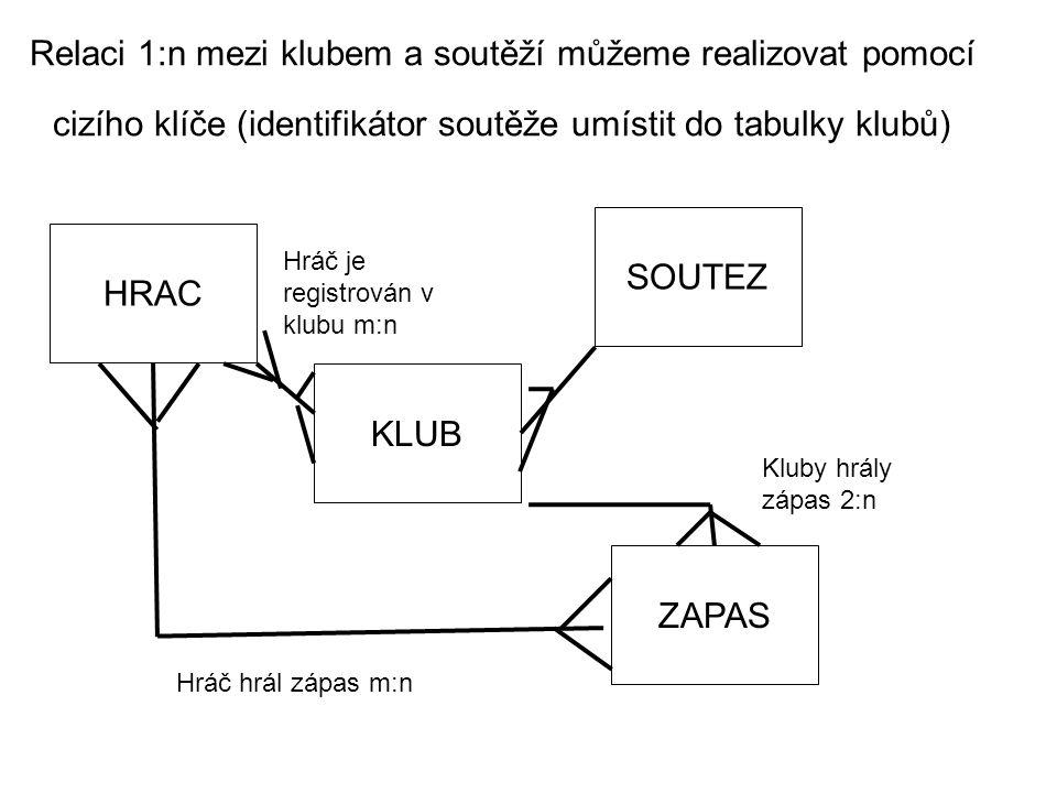 Relaci 1:n mezi klubem a soutěží můžeme realizovat pomocí cizího klíče (identifikátor soutěže umístit do tabulky klubů) HRAC KLUB SOUTEZ ZAPAS Hráč hrál zápas m:n Hráč je registrován v klubu m:n Kluby hrály zápas 2:n