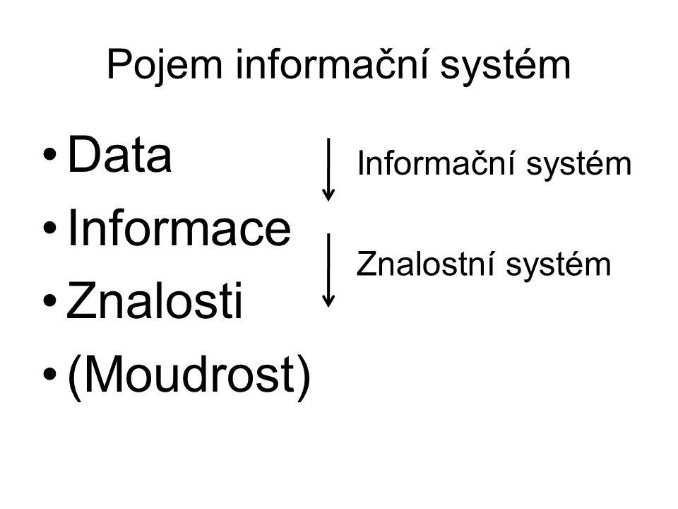Pojem informační systém Data Informace Znalosti (Moudrost) Informační systém Znalostní systém