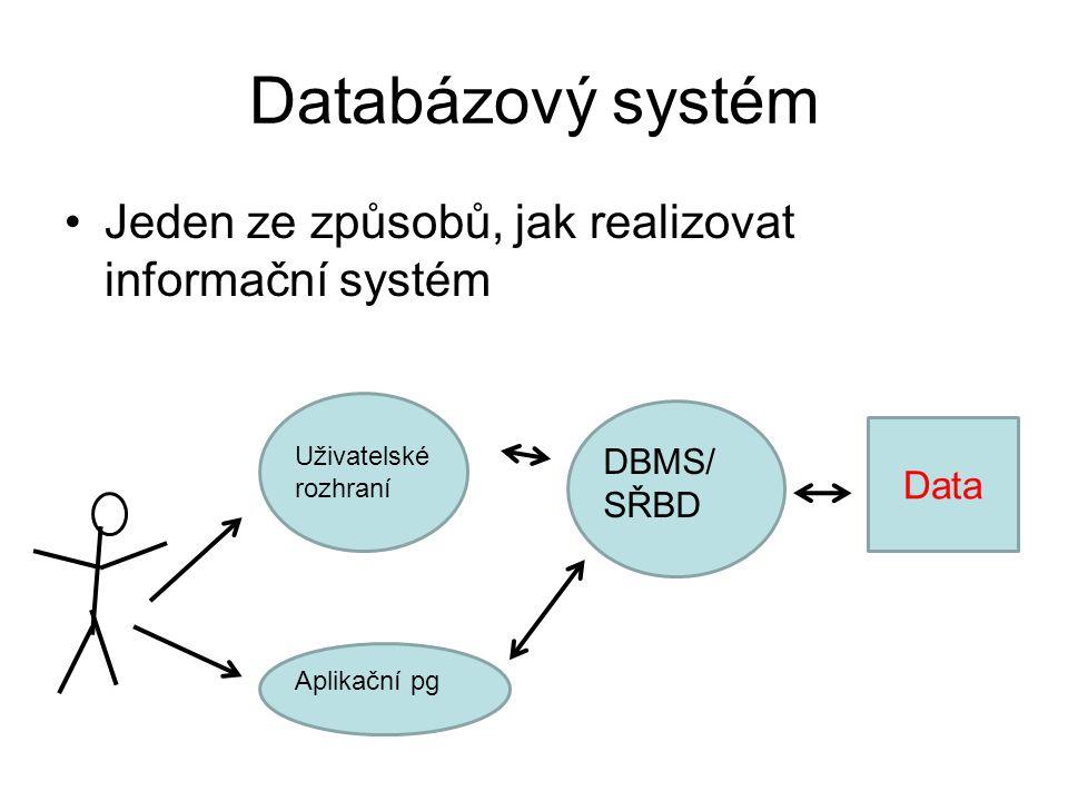 Databázový systém Jeden ze způsobů, jak realizovat informační systém Data DBMS/ SŘBD Uživatelské rozhraní Aplikační pg