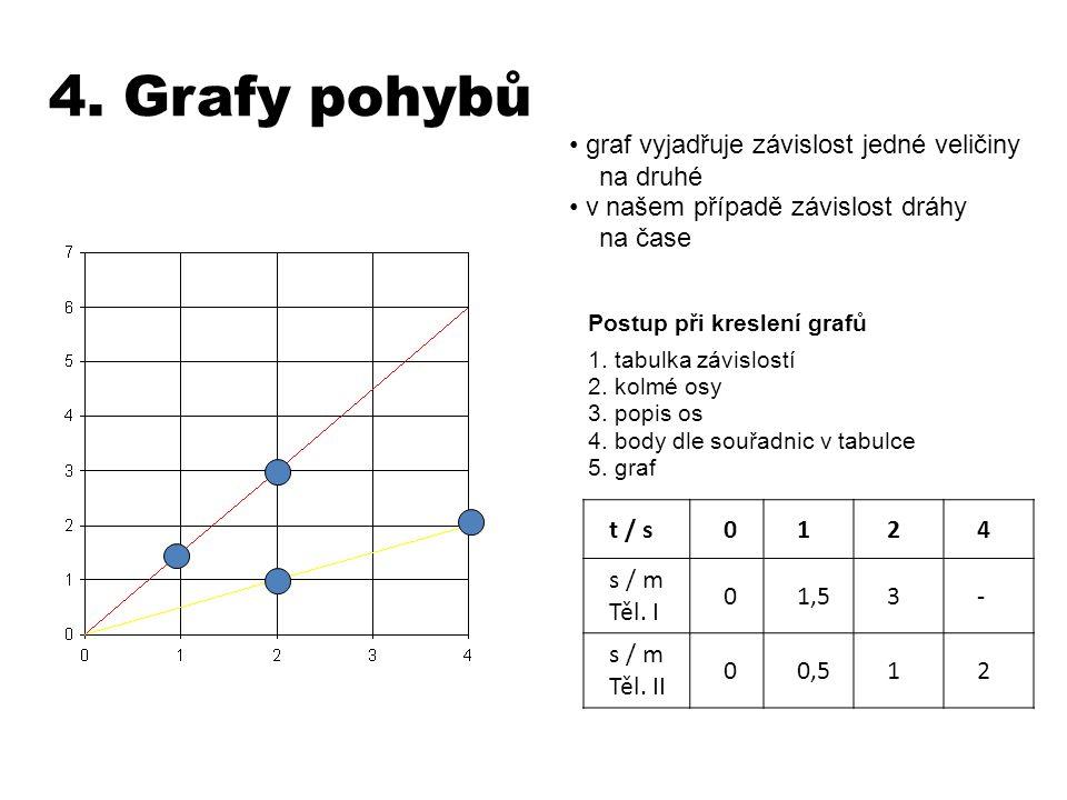 4. Grafy pohybů Postup při kreslení grafů 1. tabulka závislostí 2. kolmé osy 3. popis os 4. body dle souřadnic v tabulce 5. graf t / s0124 s / m Těl.