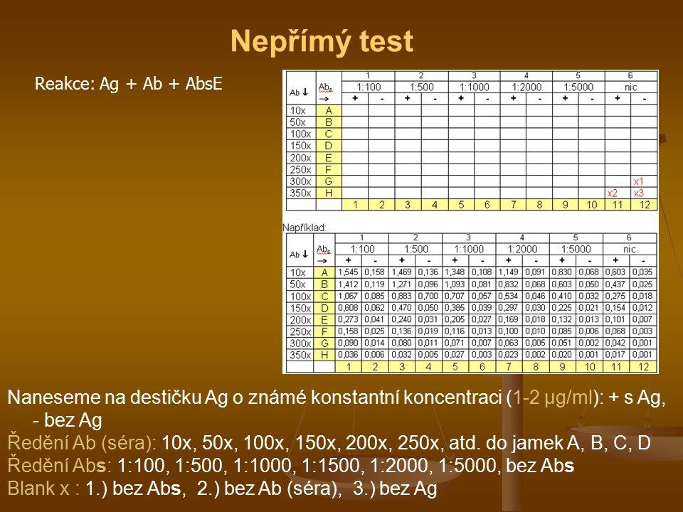 Nepřímý test Reakce: Ag + Ab + AbsE Naneseme na destičku Ag o známé konstantní koncentraci (1-2 μg/ml): + s Ag, - bez Ag Ředění Ab (séra): 10x, 50x, 1