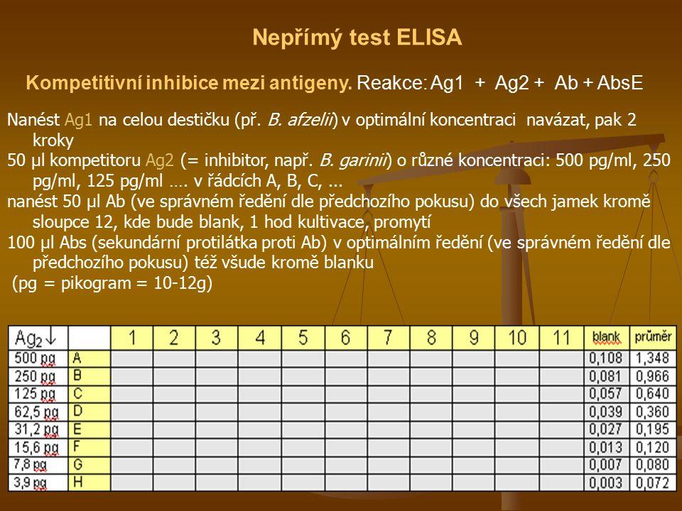 Nepřímý test ELISA Kompetitivní inhibice mezi antigeny. Reakce: Ag1 + Ag2 + Ab + AbsE Nanést Ag1 na celou destičku (př. B. afzelii) v optimální koncen
