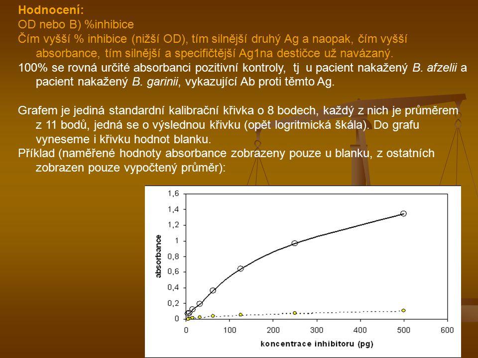 Hodnocení: OD nebo B) %inhibice Čím vyšší % inhibice (nižší OD), tím silnější druhý Ag a naopak, čím vyšší absorbance, tím silnější a specifičtější Ag