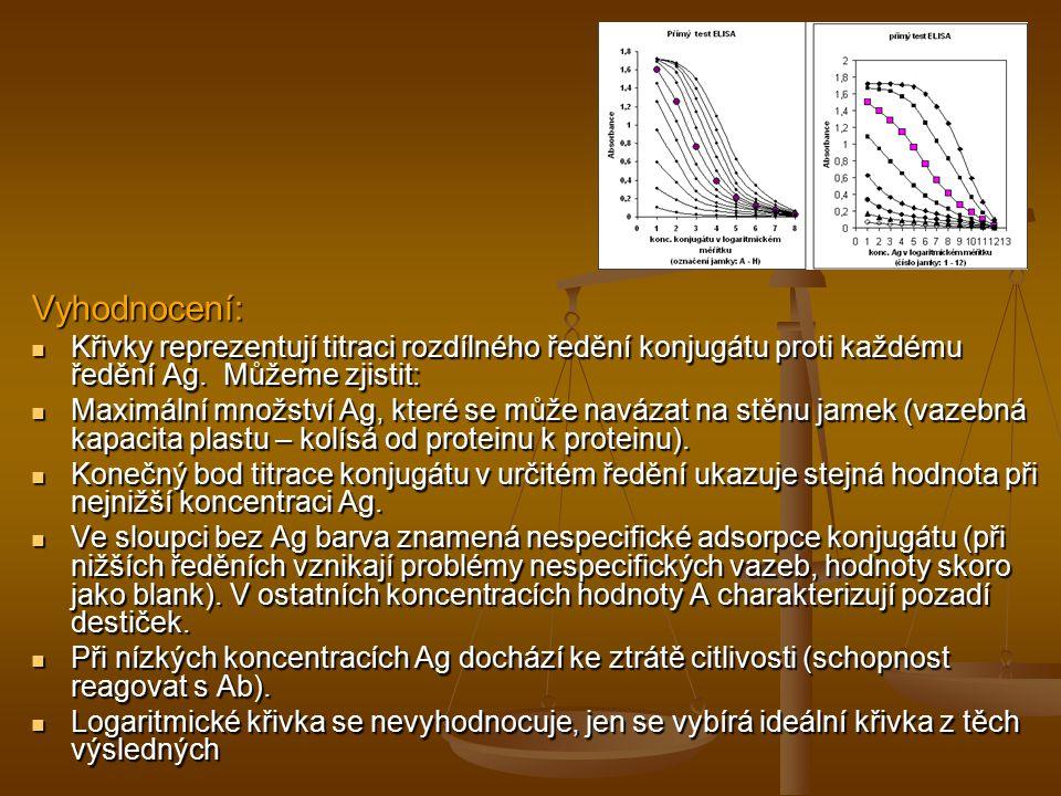 Vyhodnocení: Křivky reprezentují titraci rozdílného ředění konjugátu proti každému ředění Ag. Můžeme zjistit: Křivky reprezentují titraci rozdílného ř
