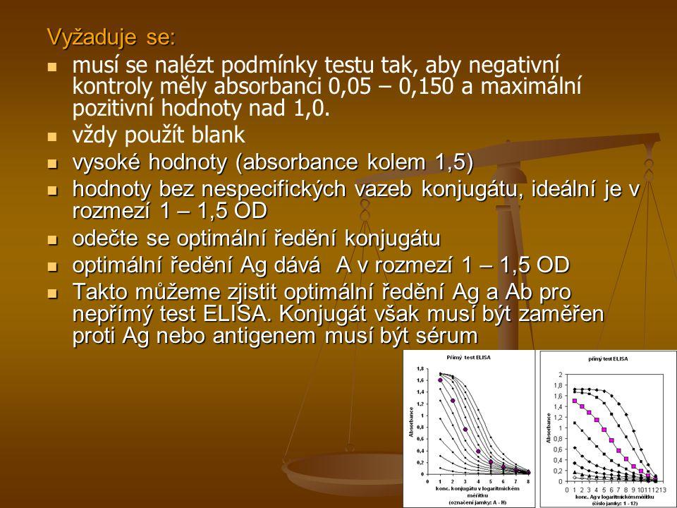 Vyžaduje se: musí se nalézt podmínky testu tak, aby negativní kontroly měly absorbanci 0,05 – 0,150 a maximální pozitivní hodnoty nad 1,0. vždy použít