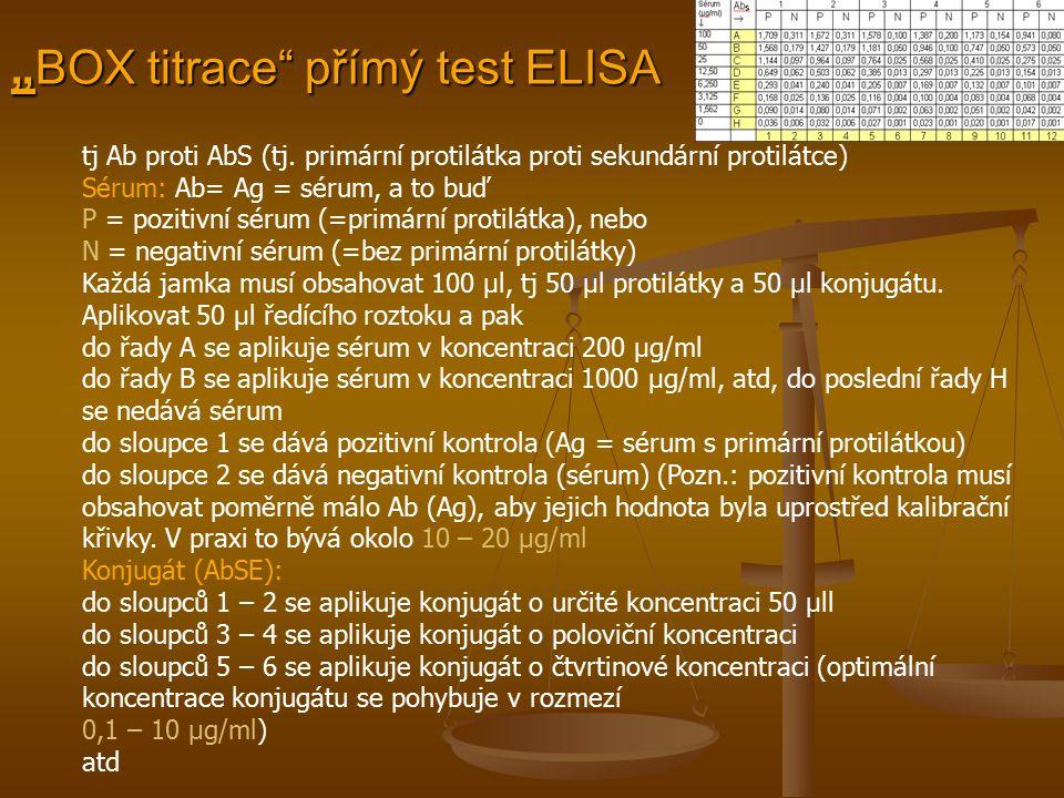 """""""BOX titrace"""" přímý test ELISA tj Ab proti AbS (tj. primární protilátka proti sekundární protilátce) Sérum: Ab= Ag = sérum, a to buď P = pozitivní sér"""