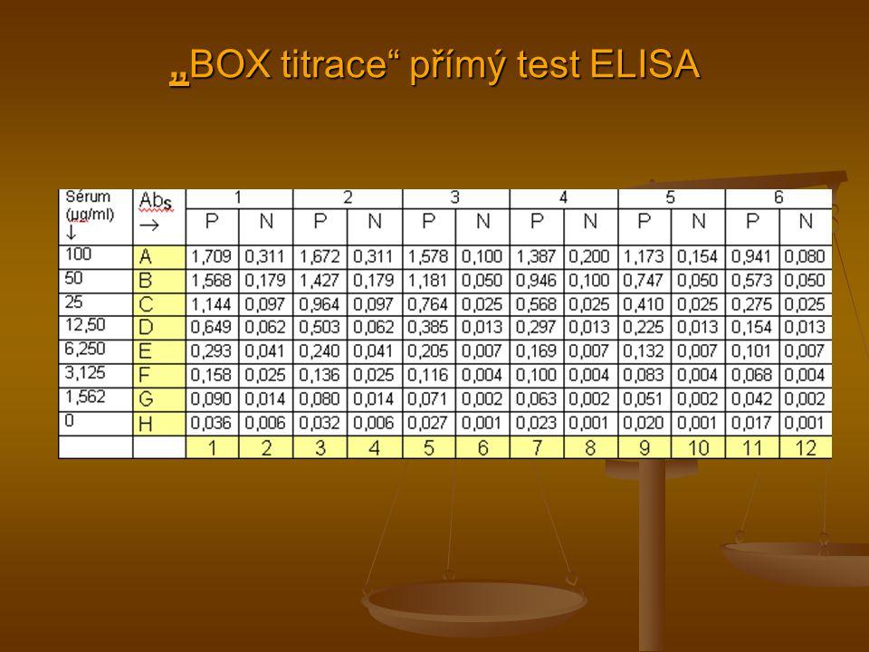 Co se vyžaduje: musí se nalézt podmínky testu tak, aby negativní kontroly měly absorbanci 0,05 – 0,150 a maximální pozitivní hodnoty nad 1,0.