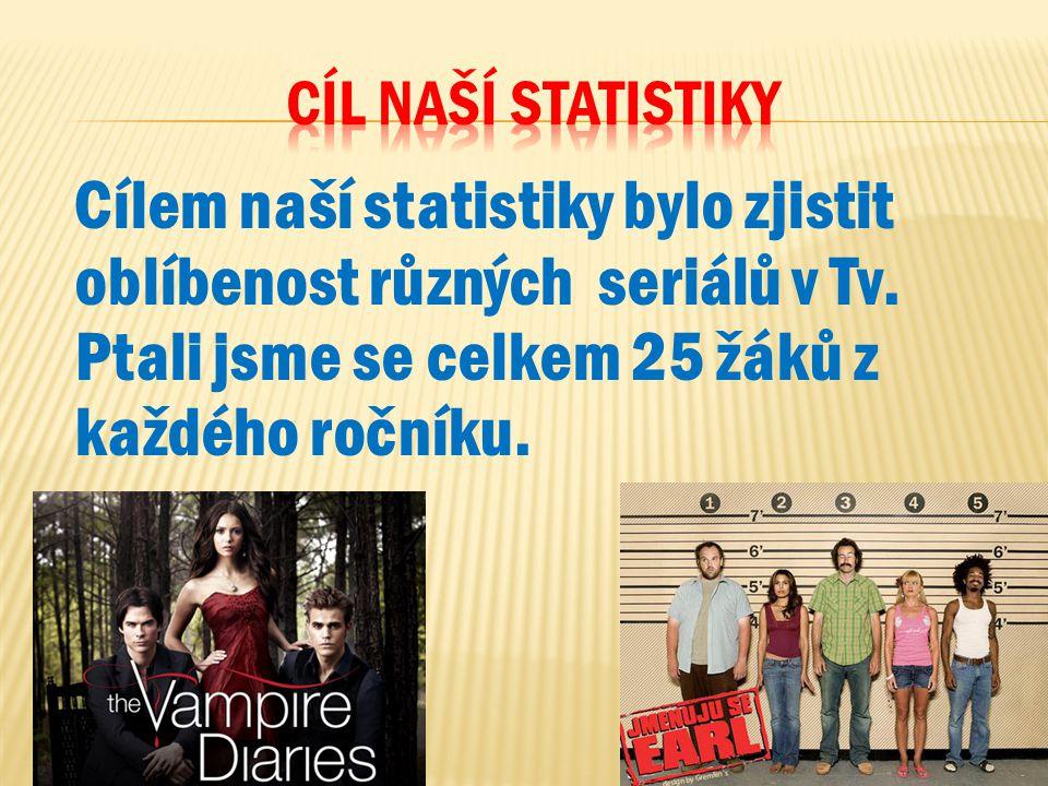 Cílem naší statistiky bylo zjistit oblíbenost různých seriálů v Tv. Ptali jsme se celkem 25 žáků z každého ročníku.