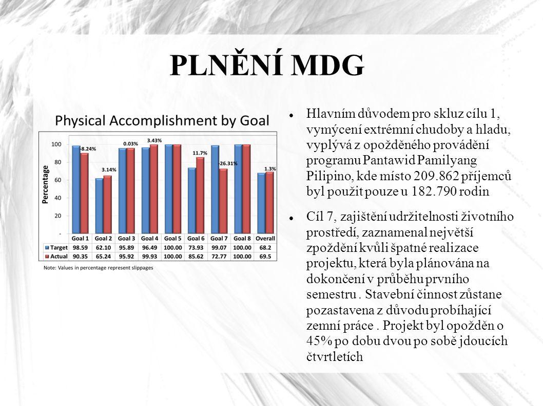 PLNĚNÍ MDG Hlavním důvodem pro skluz cílu 1, vymýcení extrémní chudoby a hladu, vyplývá z opožděného provádění programu Pantawid Pamilyang Pilipino, kde místo 209.862 příjemců byl použit pouze u 182.790 rodin Cíl 7, zajištění udržitelnosti životního prostředí, zaznamenal největší zpoždění kvůli špatné realizace projektu, která byla plánována na dokončení v průběhu prvního semestru.