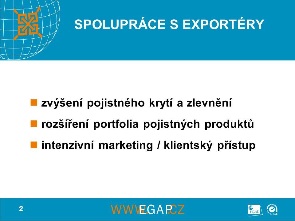 2 SPOLUPRÁCE S EXPORTÉRY zvýšení pojistného krytí a zlevnění rozšíření portfolia pojistných produktů intenzivní marketing / klientský přístup