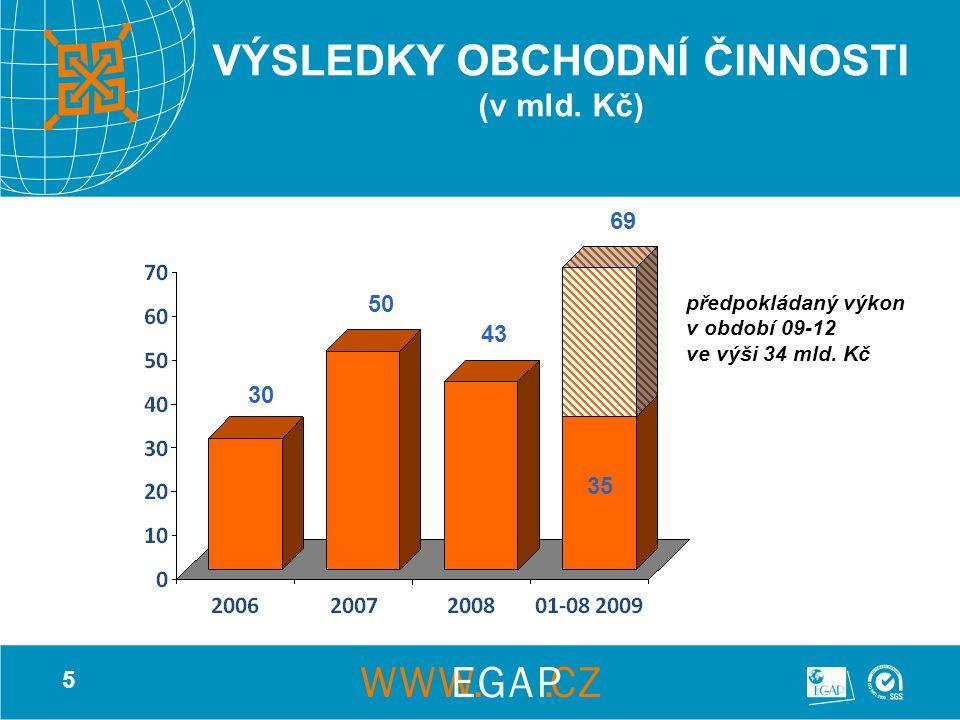 5 VÝSLEDKY OBCHODNÍ ČINNOSTI (v mld. Kč) 30 50 43 35 69 předpokládaný výkon v období 09-12 ve výši 34 mld. Kč