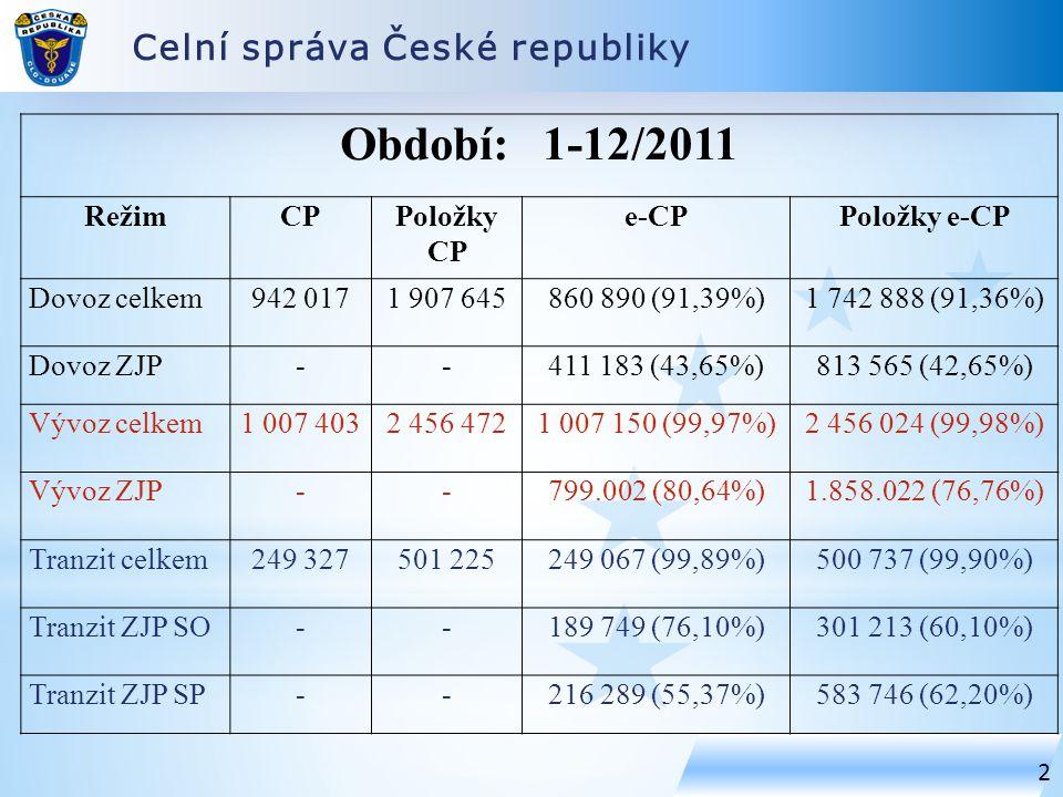 Celní správa České republiky 2 Období: 1-12/2011 RežimCPPoložky CP e-CPPoložky e-CP Dovoz celkem942 0171 907 645860 890 (91,39%)1 742 888 (91,36%) Dovoz ZJP--411 183 (43,65%)813 565 (42,65%) Vývoz celkem1 007 4032 456 4721 007 150 (99,97%)2 456 024 (99,98%) Vývoz ZJP--799.002 (80,64%)1.858.022 (76,76%) Tranzit celkem249 327501 225249 067 (99,89%)500 737 (99,90%) Tranzit ZJP SO--189 749 (76,10%)301 213 (60,10%) Tranzit ZJP SP--216 289 (55,37%)583 746 (62,20%)