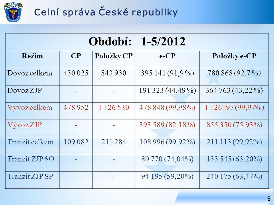 Celní správa České republiky 3 Období: 1-5/2012 RežimCPPoložky CPe-CPPoložky e-CP Dovoz celkem430 025843 930395 141 (91,9 %)780 868 (92,7 %) Dovoz ZJP--191 323 (44,49 %)364 763 (43,22 %) Vývoz celkem478 9521 126 530478 848 (99,98%)1 126197 (99,97%) Vývoz ZJP--393 589 (82,18%)855 350 (75,93%) Tranzit celkem109 082211 284108 996 (99,92%)211 113 (99,92%) Tranzit ZJP SO--80 770 (74,04%)133 545 (63,20%) Tranzit ZJP SP--94 195 (59,20%)240 175 (63,47%)