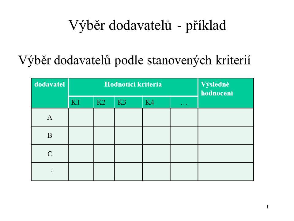 Výběr dodavatelů - příklad Výběr dodavatelů podle stanovených kriterií 1 dodavatelHodnotící kriteriaVýsledné hodnocení K1K2K3K4… A B C …