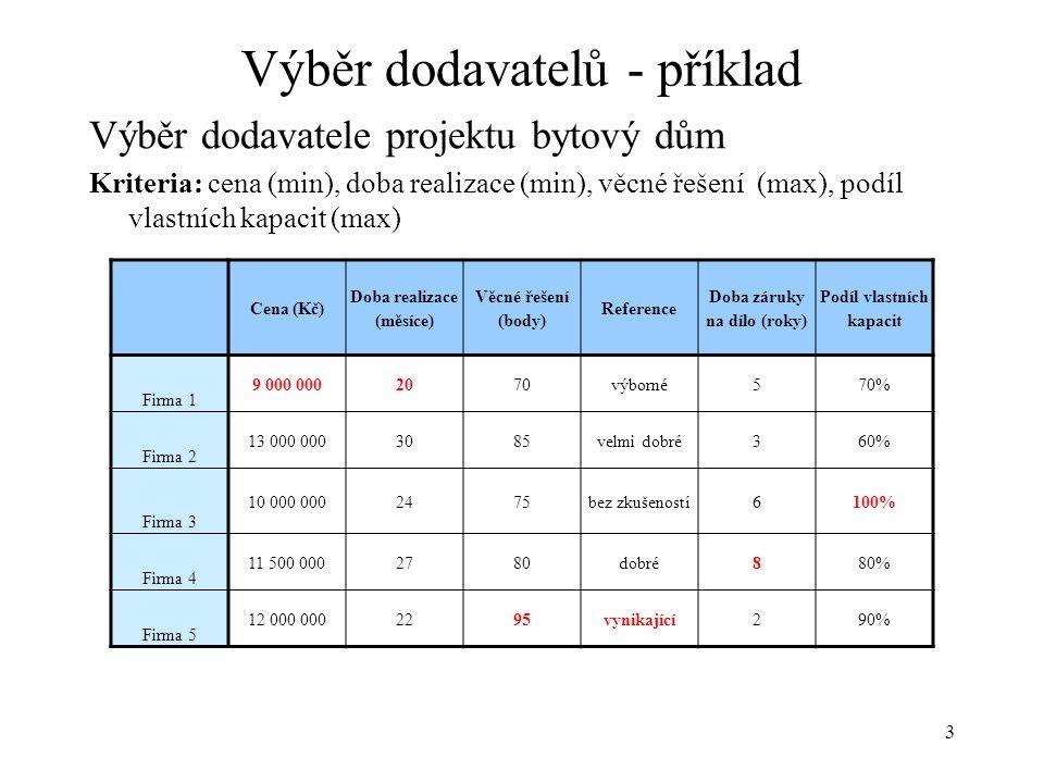 3 Výběr dodavatelů - příklad Výběr dodavatele projektu bytový dům Kriteria: cena (min), doba realizace (min), věcné řešení (max), podíl vlastních kapa