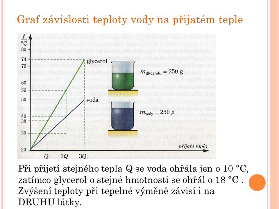 Graf závislosti teploty vody na přijatém teple Při přijetí stejného tepla Q se voda ohřála jen o 10 °C, zatímco glycerol o stejné hmotnosti se ohřál o