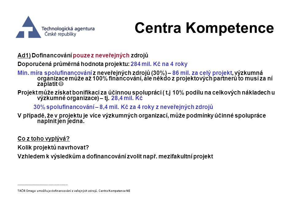 Centra Kompetence Ad1) Dofinancování pouze z neveřejných zdrojů Doporučená průměrná hodnota projektu: 284 mil. Kč na 4 roky Min. míra spolufinancování