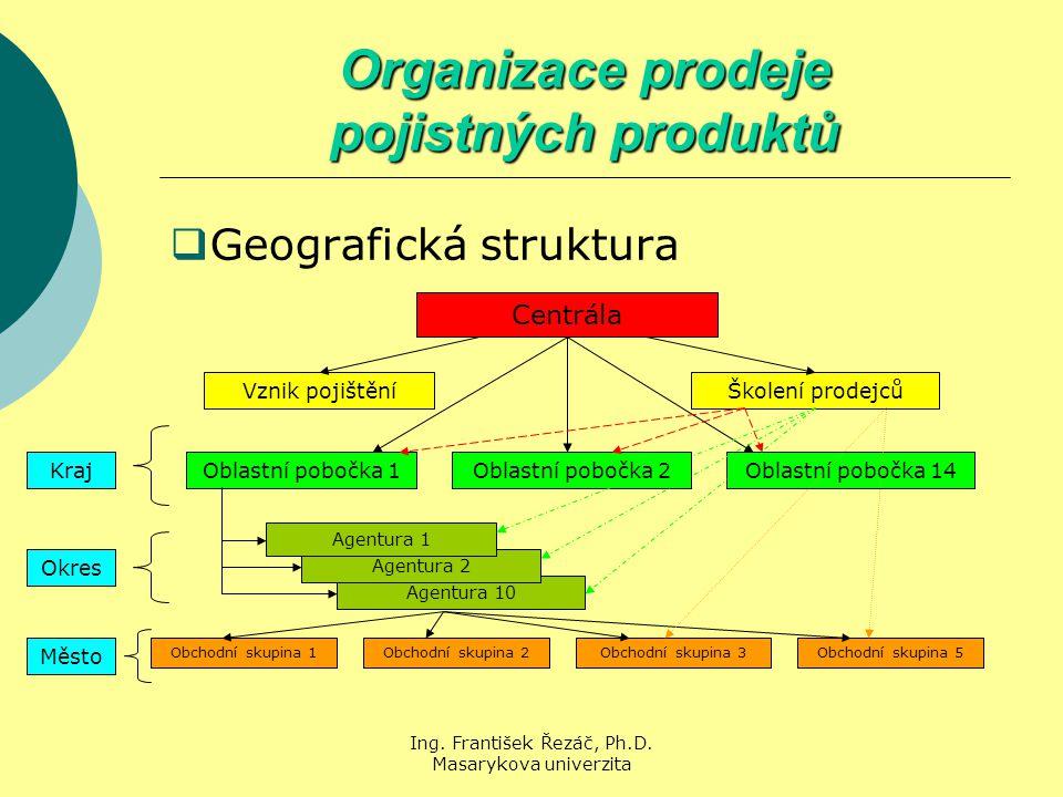 Ing. František Řezáč, Ph.D. Masarykova univerzita Agentura 10 Agentura 2 Organizace prodeje pojistných produktů  Geografická struktura Centrála Vznik