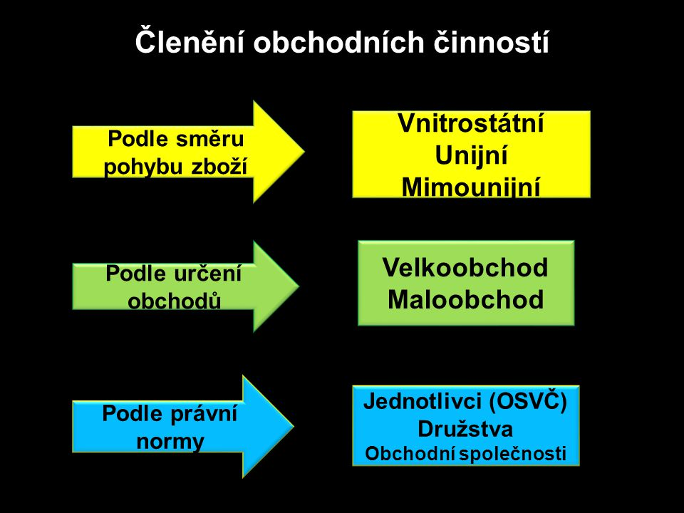 Vnitrostátní obchod se uskutečňuje se na území ČR  Systém skladů, ze kterých odebíráme produkty ve velkých množstvích  Uskladňují velké množství zásob a následně je prodávají maloobchodům