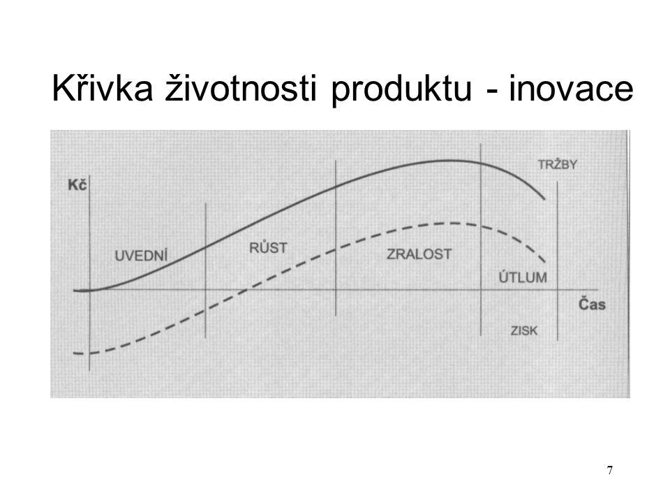 Křivka životnosti produktu - inovace 7