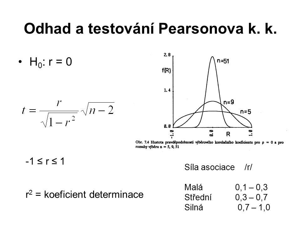 Odhad a testování Pearsonova k. k. H 0 : r = 0 Síla asociace/r/ Malá 0,1 – 0,3 Střední 0,3 – 0,7 Silná 0,7 – 1,0 -1 ≤ r ≤ 1 r 2 = koeficient determina