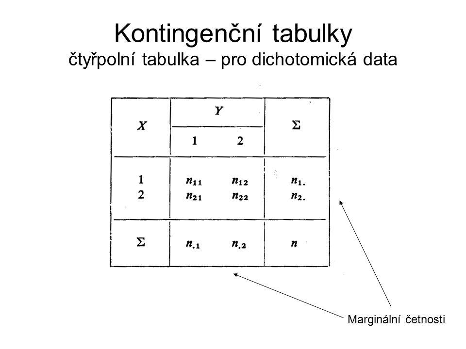 Kontingenční tabulky čtyřpolní tabulka – pro dichotomická data Marginální četnosti