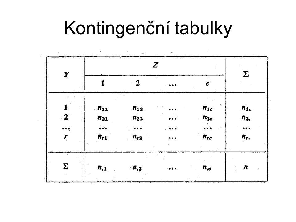 Kontingenční tabulky