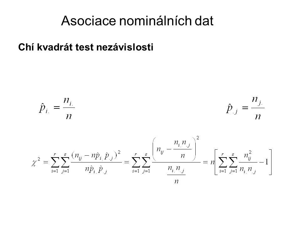 Chí kvadrát test nezávislosti Asociace nominálních dat