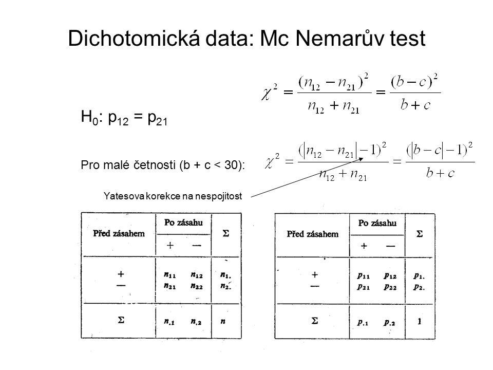 Dichotomická data: Mc Nemarův test H 0 : p 12 = p 21 Pro malé četnosti (b + c < 30): Yatesova korekce na nespojitost