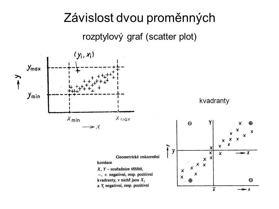 Závislost dvou proměnných rozptylový graf (scatter plot) kvadranty