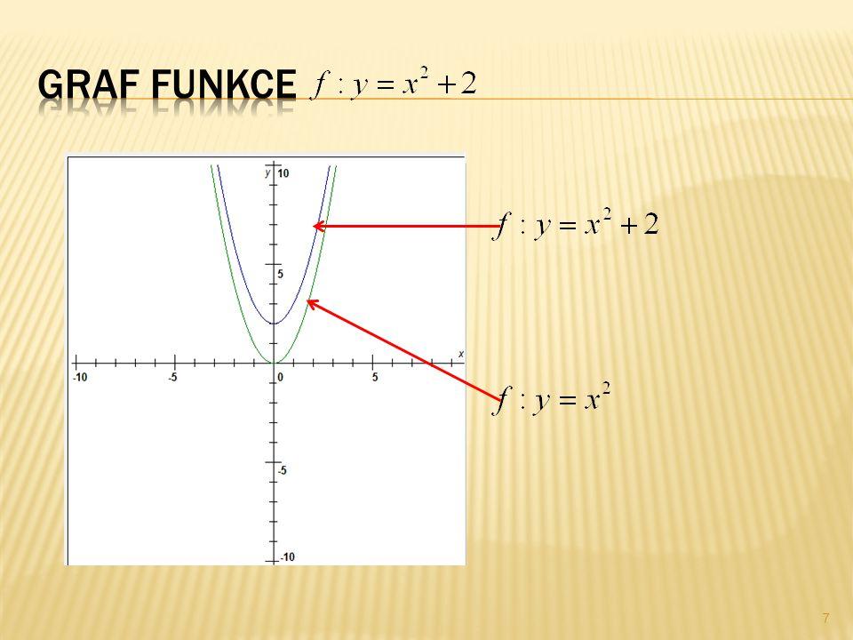  Načrtněte graf funkce. Základem této funkce je funkce.